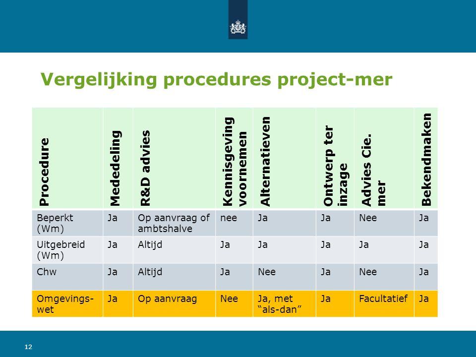 Procedure Mededeling R&D advies Kennisgeving voornemen Alternatieven Ontwerp ter inzage Advies Cie. mer Bekendmaken Beperkt (Wm) JaOp aanvraag of ambt