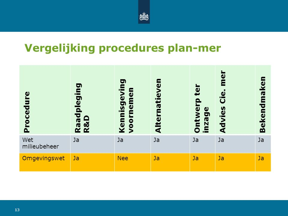 Procedure Raadpleging R&D Kennisgeving voornemen Alternatieven Ontwerp ter inzage Advies Cie. mer Bekendmaken Wet milieubeheer Ja OmgevingswetJaNeeJa