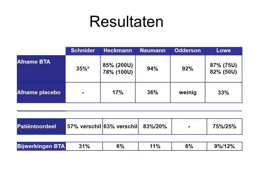 SchniderHeckmannNaumannOddersonLowe Afname BTA 35%* 85% (200U) 78% (100U) 94%92% 87% (75U) 82% (50U) Afname placebo-17%36%weinig33% Resultaten Patiënt