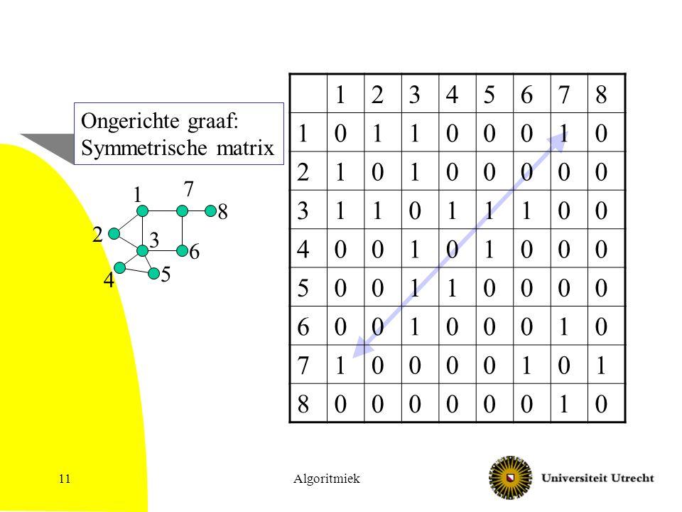 Algoritmiek11 1 2 3 4 5 6 7 8 12345678 101100010 210100000 311011100 400101000 500110000 600100010 710000101 800000010 Ongerichte graaf: Symmetrische matrix
