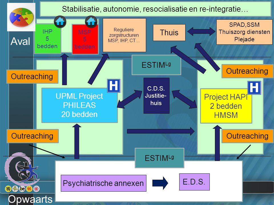 24 UPML Project PHILEAS 20 bedden Outreaching Reguliere zorgstructuren MSP, IHP, CT… Thuis SPAD,SSM Thuiszorg diensten Plejade Aval Opwaarts C.D.S. Ju