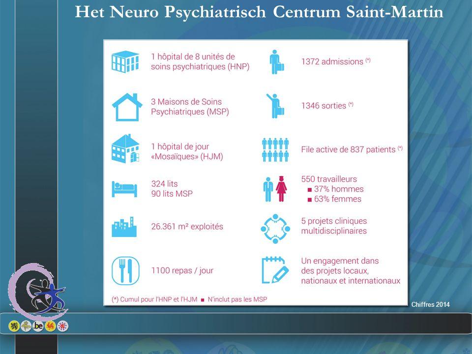 Het Neuro Psychiatrisch Centrum Saint-Martin Chiffres 2014