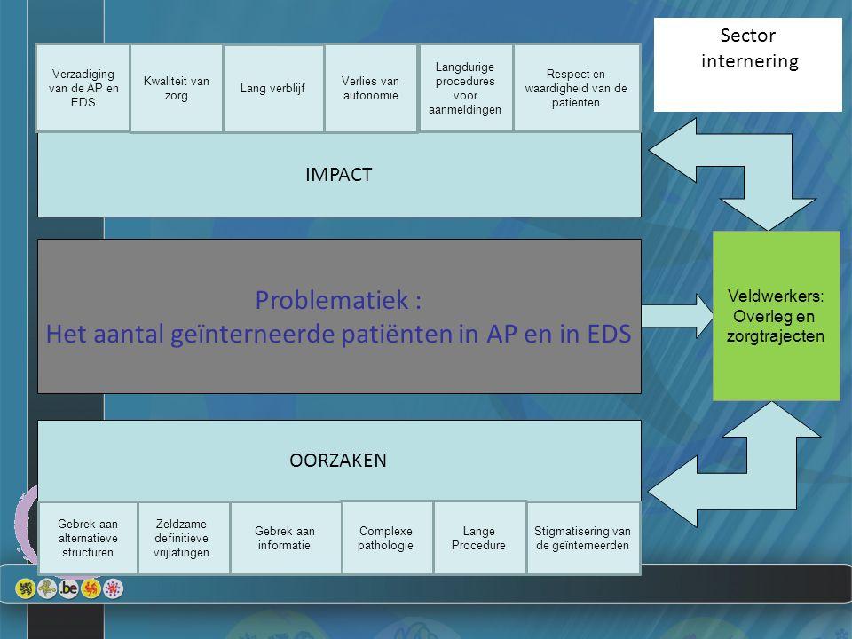 Problematiek : Het aantal geïnterneerde patiënten in AP en in EDS Sector internering OORZAKEN IMPACT Veldwerkers: Overleg en zorgtrajecten Verzadiging
