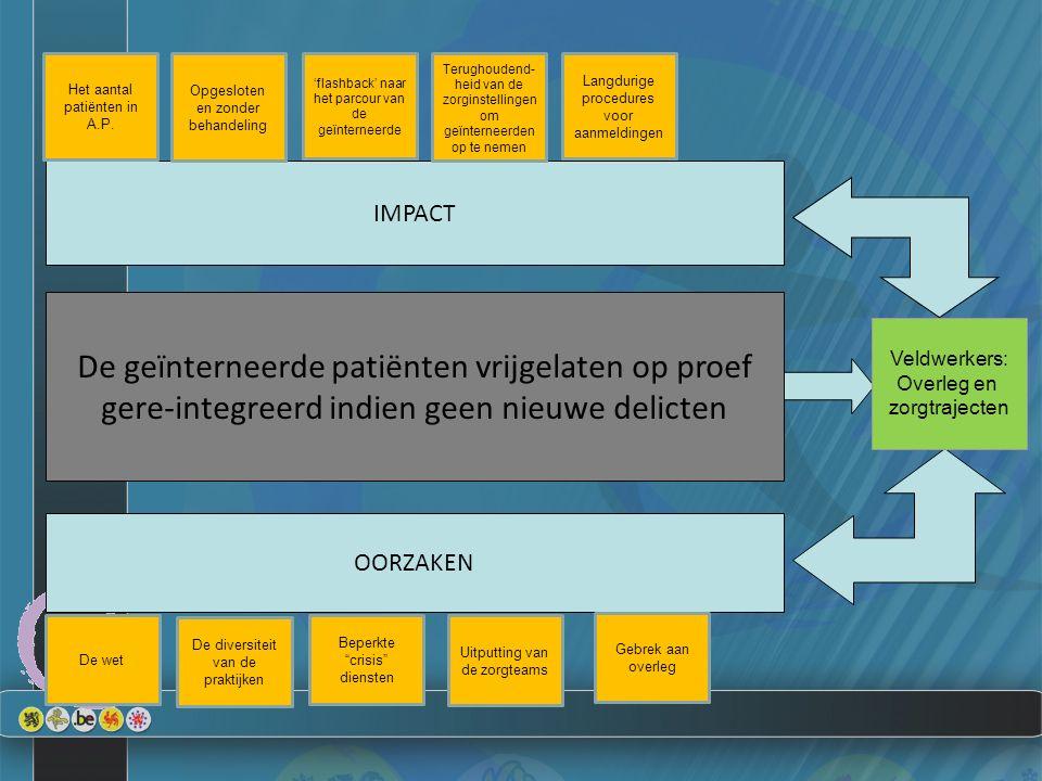 De geïnterneerde patiënten vrijgelaten op proef gere-integreerd indien geen nieuwe delicten OORZAKEN IMPACT Veldwerkers: Overleg en zorgtrajecten Het