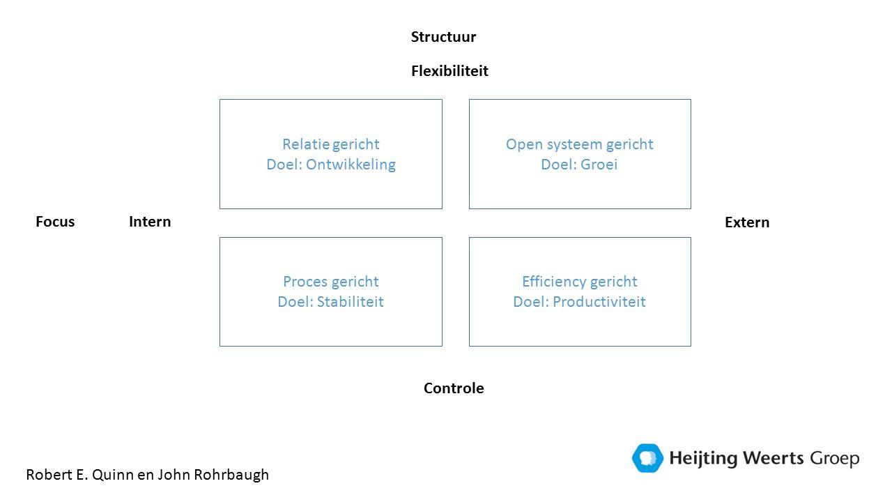 Relatie gericht Doel: Ontwikkeling Efficiency gericht Doel: Productiviteit Open systeem gericht Doel: Groei Proces gericht Doel: Stabiliteit Flexibiliteit Intern Controle Extern Robert E.