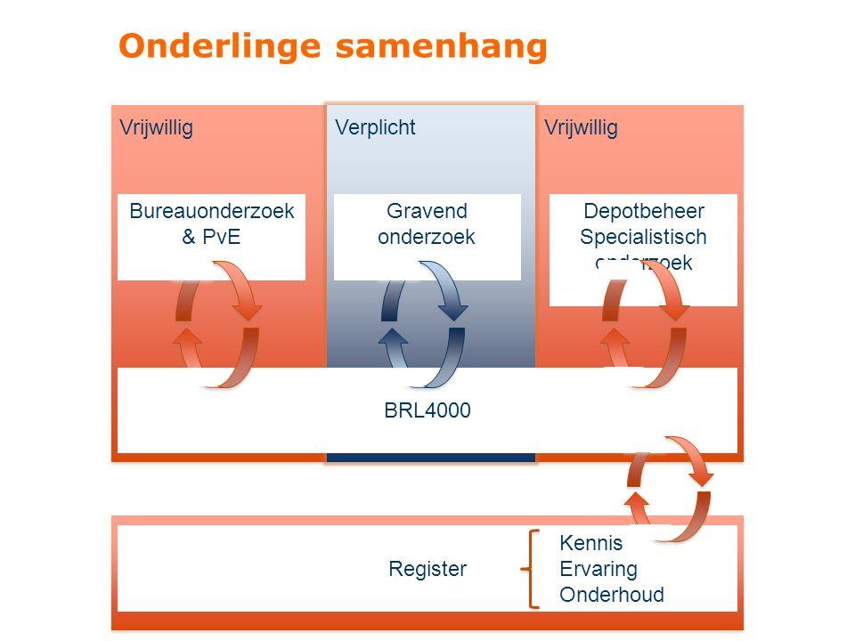 Onderlinge samenhang Bureauonderzoek & PvE Gravend onderzoek Depotbeheer Specialistisch onderzoek Register Kennis Ervaring Onderhoud BRL4000 Verplicht