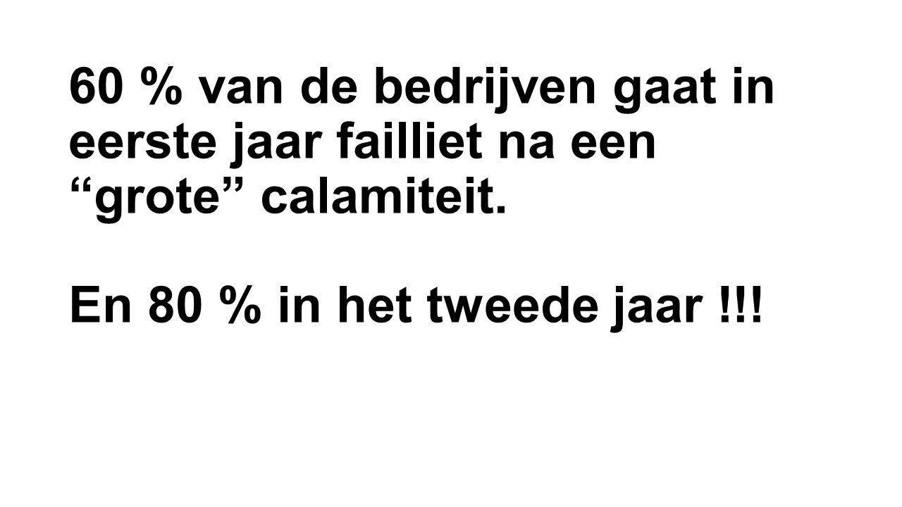 """60 % van de bedrijven gaat in eerste jaar failliet na een """"grote"""" calamiteit. En 80 % in het tweede jaar !!!"""