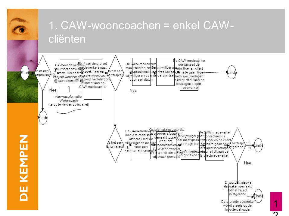 12 1. CAW-wooncoachen = enkel CAW- cliënten Start JaJa Nee Is er een woonprobleem ? CAW-medewerker stuurt het aanvraag- formulier naar Project.wooncoa