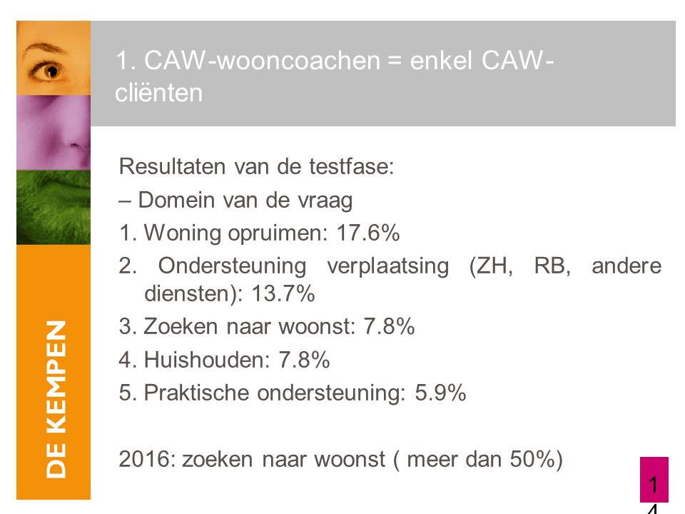 14 1. CAW-wooncoachen = enkel CAW- cliënten Resultaten van de testfase: – Domein van de vraag 1. Woning opruimen: 17.6% 2. Ondersteuning verplaatsing