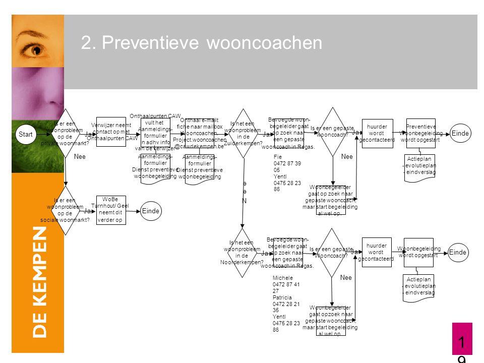 19 2.Preventieve wooncoachen Start Ja Nee Is er een woonprobleem op de private woonmarkt.