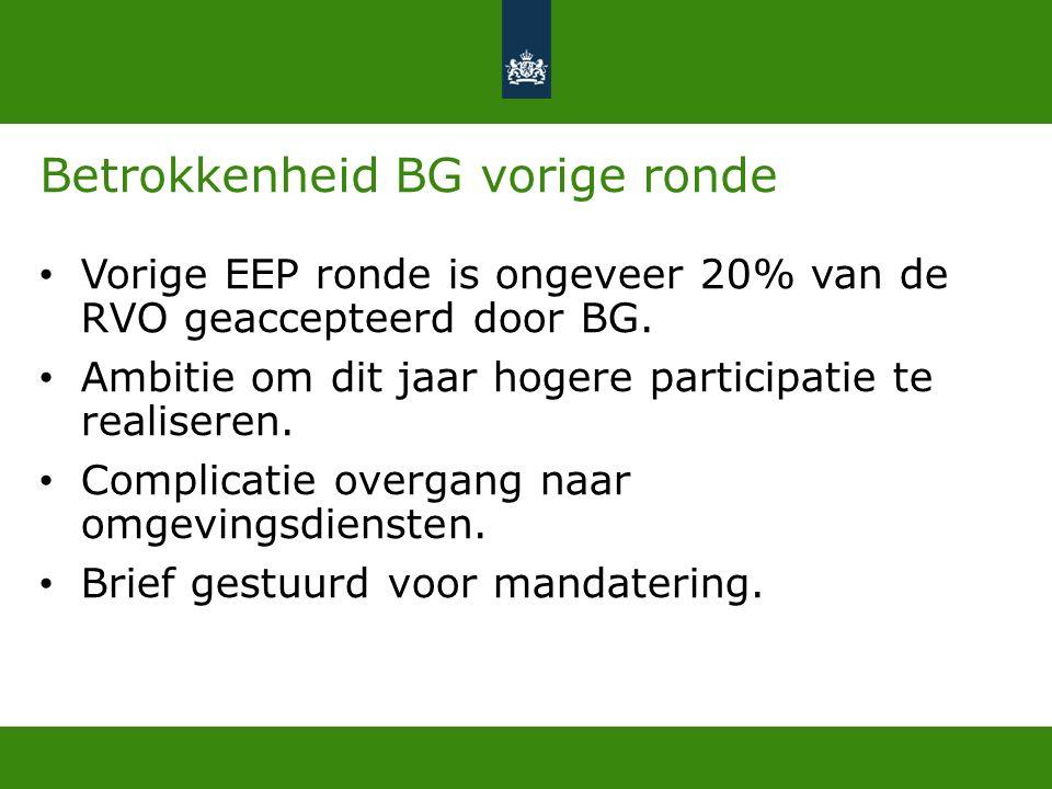 Betrokkenheid BG vorige ronde Vorige EEP ronde is ongeveer 20% van de RVO geaccepteerd door BG.