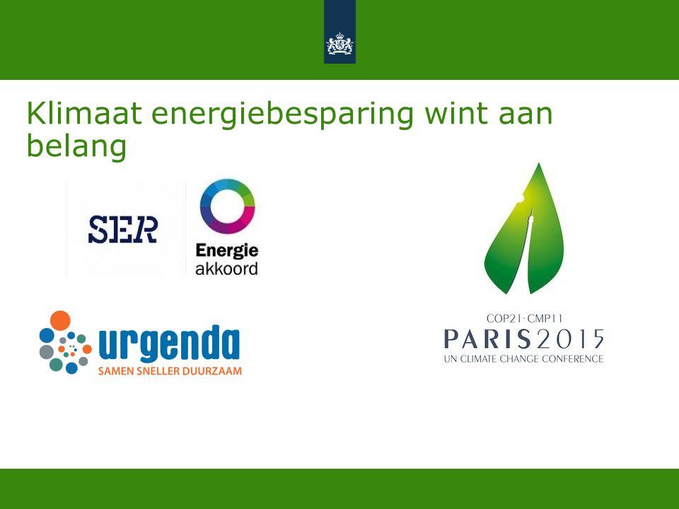 Klimaat energiebesparing wint aan belang
