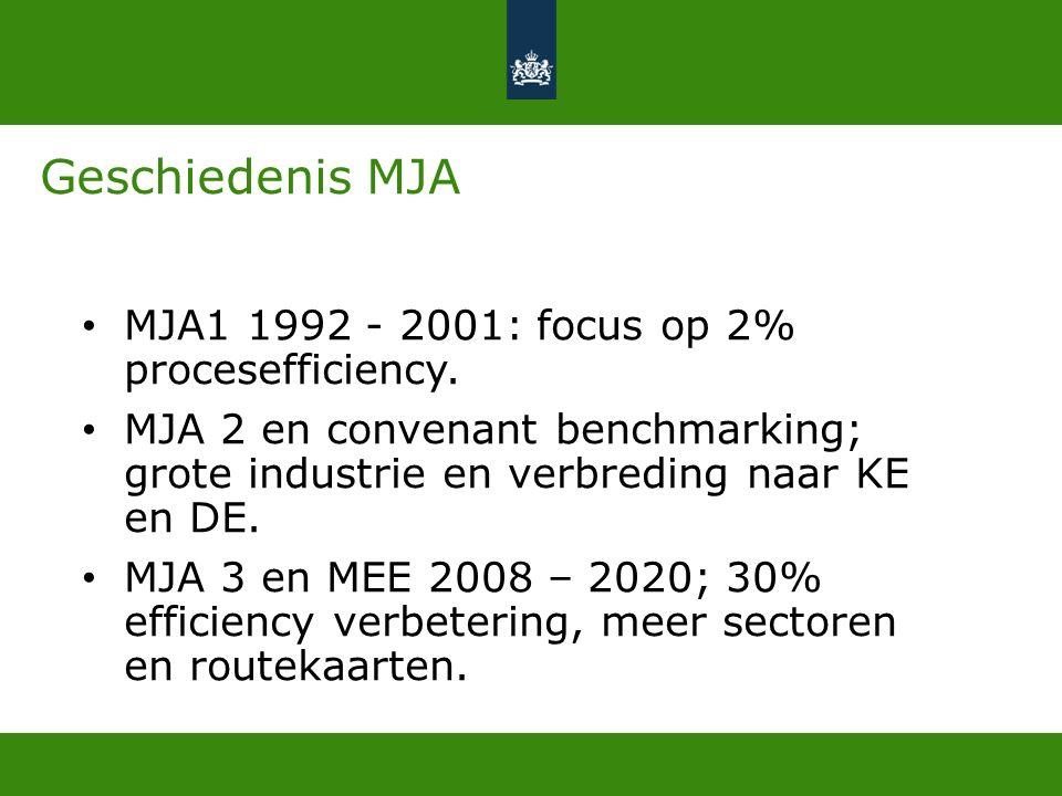 1100 bedrijven uit ongeveer 20 sectoren.MJA3 doel 2020 vrijwel gerealiseerd Gem.