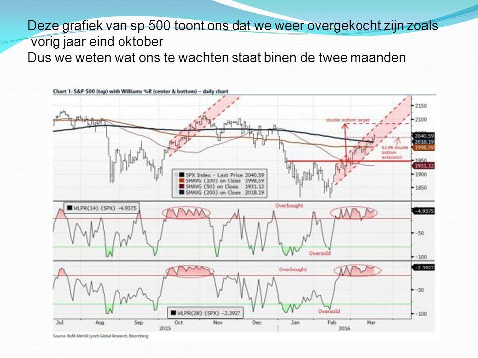 Deze grafiek van sp 500 toont ons dat we weer overgekocht zijn zoals vorig jaar eind oktober Dus we weten wat ons te wachten staat binen de twee maanden