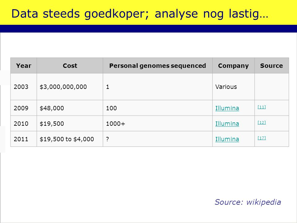 Data steeds goedkoper; analyse nog lastig… YearCostPersonal genomes sequencedCompanySource 2003$3,000,000,0001Various 2009$48,000100Illumina [11] 2010$19,5001000+Illumina [12] 2011$19,500 to $4,000?Illumina [17] Source: wikipedia