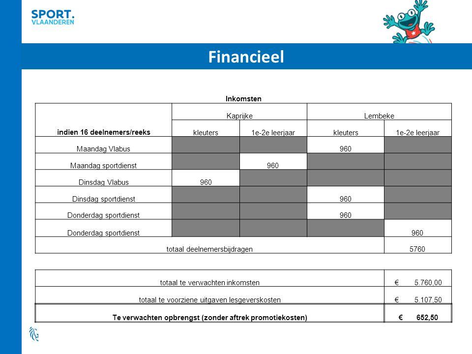 Financieel Inkomsten indien 16 deelnemers/reeks KaprijkeLembeke kleuters1e-2e leerjaarkleuters1e-2e leerjaar Maandag Vlabus 960 Maandag sportdienst 96