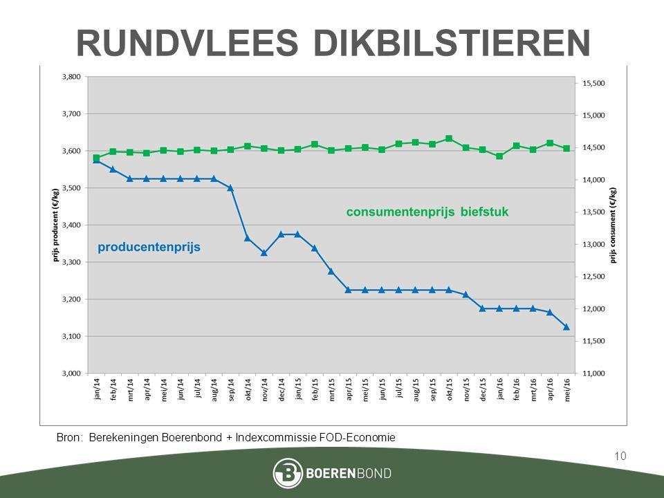 RUNDVLEES DIKBILSTIEREN Bron: Berekeningen Boerenbond + Indexcommissie FOD-Economie 10