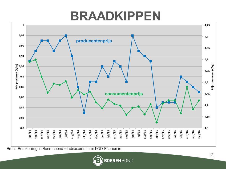 BRAADKIPPEN Bron: Berekeningen Boerenbond + Indexcommissie FOD-Economie 12