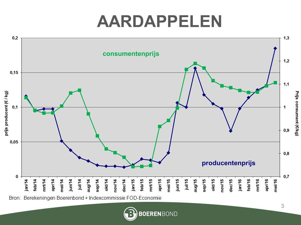 APPELEN (jonagold) Bron: Verbond Belgische Tuinbouwveilingen + Indexcommissie FOD-Economie 4
