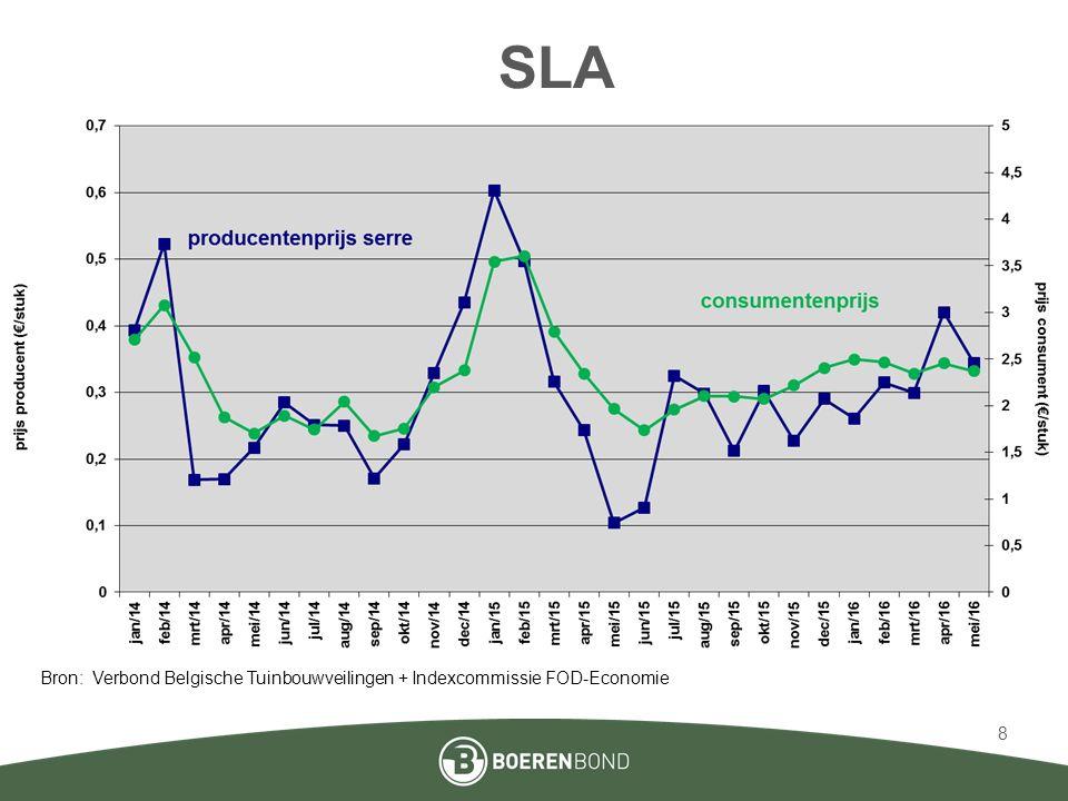 SLA Bron: Verbond Belgische Tuinbouwveilingen + Indexcommissie FOD-Economie 8