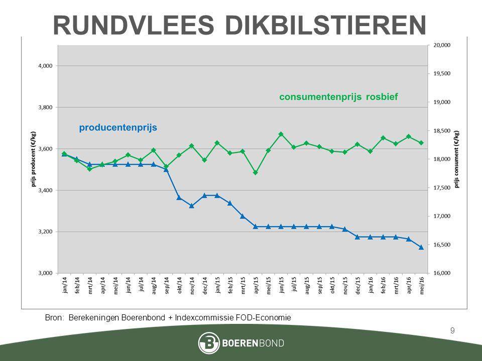 RUNDVLEES DIKBILSTIEREN Bron: Berekeningen Boerenbond + Indexcommissie FOD-Economie 9