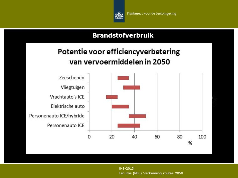 8-3-2013 Jan Ros (PBL) Verkenning routes 2050 Brandstofverbruik