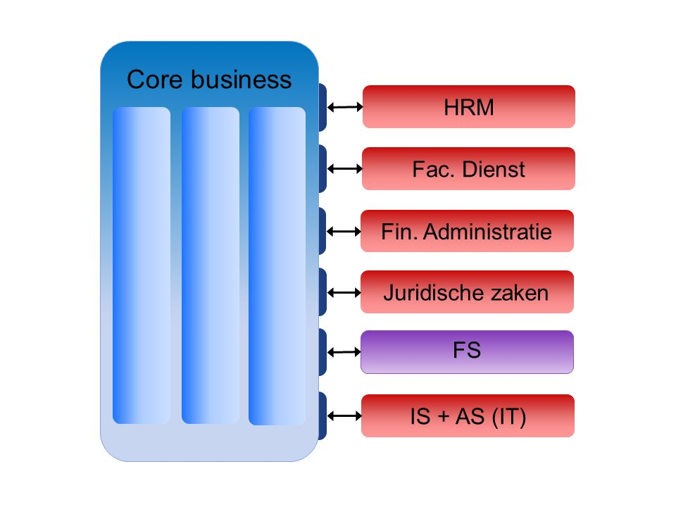 HRM Fac. Dienst Fin. Administratie Juridische zaken FS IS + AS (IT) Core business
