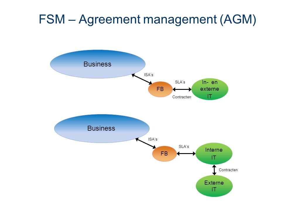 Business FB In- en externe IT SLA's Contracten FSM – Agreement management (AGM) ISA's Externe IT Contracten Business FB Interne IT SLA's ISA's