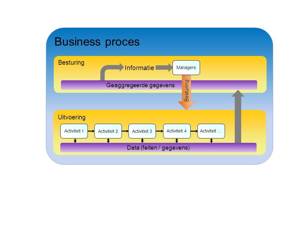 Business proces Uitvoering Data (feiten / gegevens) Besturing Geaggregeerde gegevens Informatie Besturing Activiteit 1 Activiteit 2Activiteit 3Activiteit 4 Activiteit … Managers