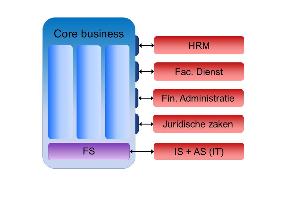 HRM Fac. Dienst Fin. Administratie Juridische zaken IS + AS (IT) Core business FS