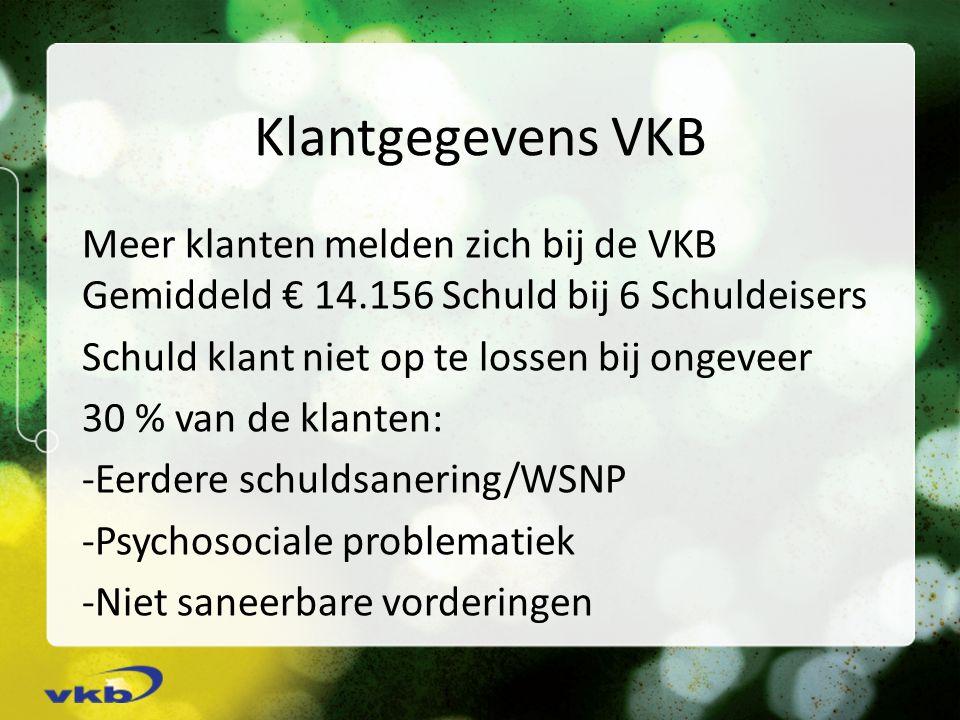 Klantgegevens VKB Meer klanten melden zich bij de VKB Gemiddeld € 14.156 Schuld bij 6 Schuldeisers Schuld klant niet op te lossen bij ongeveer 30 % van de klanten: -Eerdere schuldsanering/WSNP -Psychosociale problematiek -Niet saneerbare vorderingen