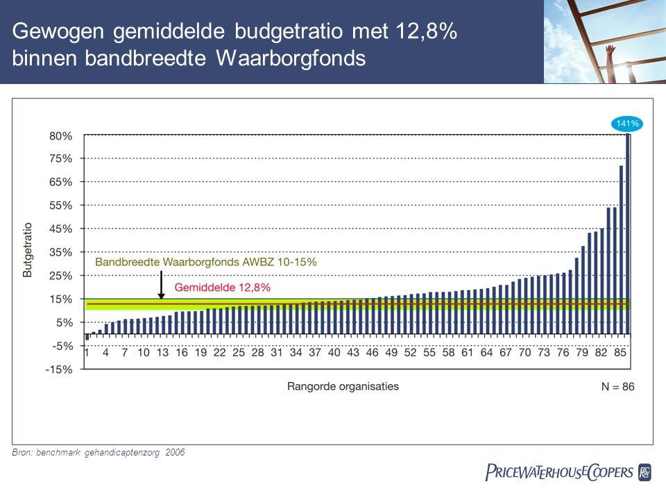  Gewogen gemiddelde budgetratio met 12,8% binnen bandbreedte Waarborgfonds Bron: benchmark gehandicaptenzorg 2006