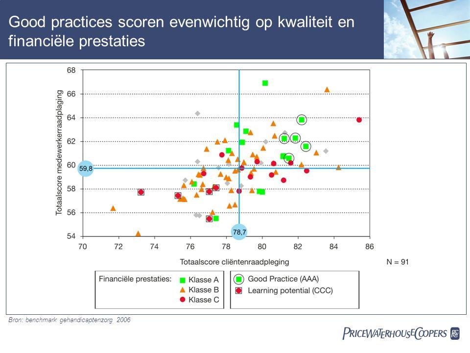  Good practices scoren evenwichtig op kwaliteit en financiële prestaties Bron: benchmark gehandicaptenzorg 2006