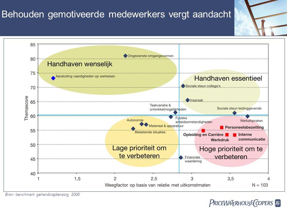  Behouden gemotiveerde medewerkers vergt aandacht Bron: benchmark gehandicaptenzorg 2006
