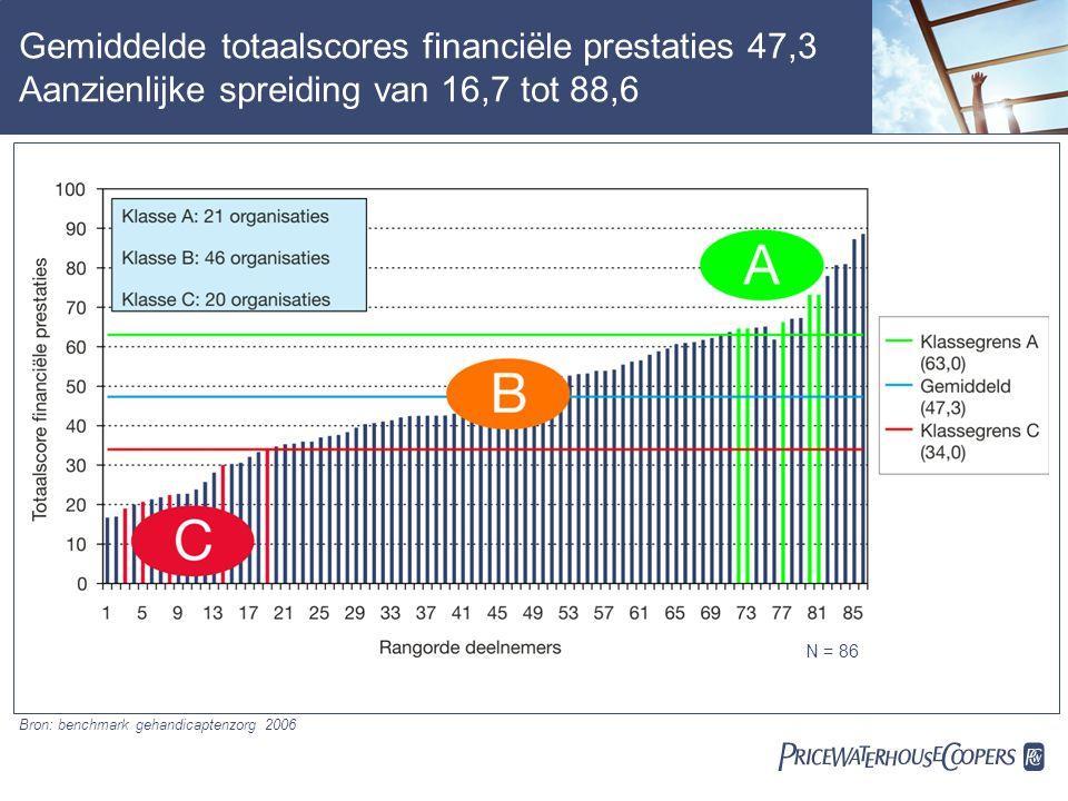  Gemiddelde totaalscores financiële prestaties 47,3 Aanzienlijke spreiding van 16,7 tot 88,6 N = 86 Bron: benchmark gehandicaptenzorg 2006