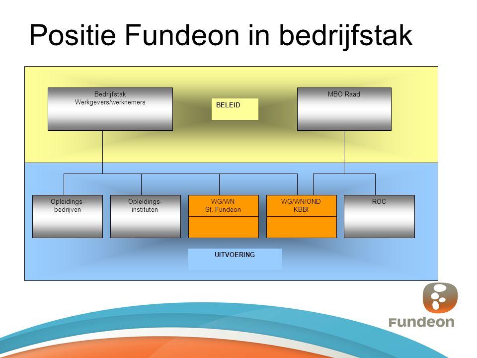 Positie Fundeon in bedrijfstak Bedrijfstak Werkgevers/werknemers MBO Raad Opleidings- bedrijven Opleidings- instituten WG/WN St.