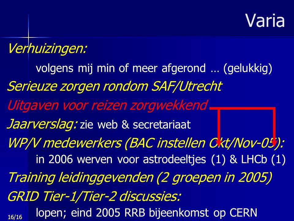 16/16 Varia Verhuizingen: volgens mij min of meer afgerond … (gelukkig) Serieuze zorgen rondom SAF/Utrecht Uitgaven voor reizen zorgwekkend Jaarverslag: zie web & secretariaat WP/V medewerkers (BAC instellen Okt/Nov-05): in 2006 werven voor astrodeeltjes (1) & LHCb (1) Training leidinggevenden (2 groepen in 2005) GRID Tier-1/Tier-2 discussies: lopen; eind 2005 RRB bijeenkomst op CERN