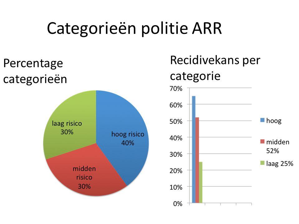 Categorieën politie ARR Percentage categorieën Recidivekans per categorie