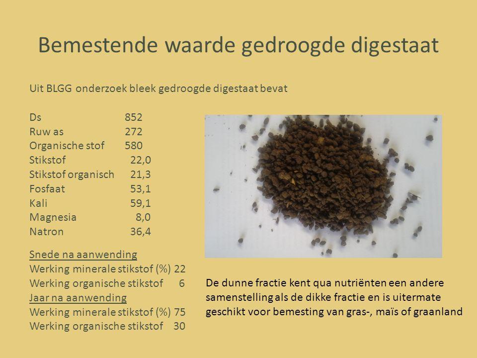 Bemestende waarde gedroogde digestaat Uit BLGG onderzoek bleek gedroogde digestaat bevat Ds852 Ruw as272 Organische stof 580 Stikstof 22,0 Stikstof or