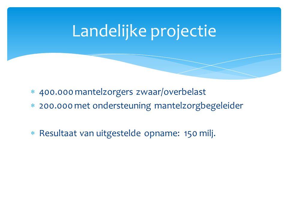  400.000 mantelzorgers zwaar/overbelast  200.000 met ondersteuning mantelzorgbegeleider  Resultaat van uitgestelde opname: 150 milj.