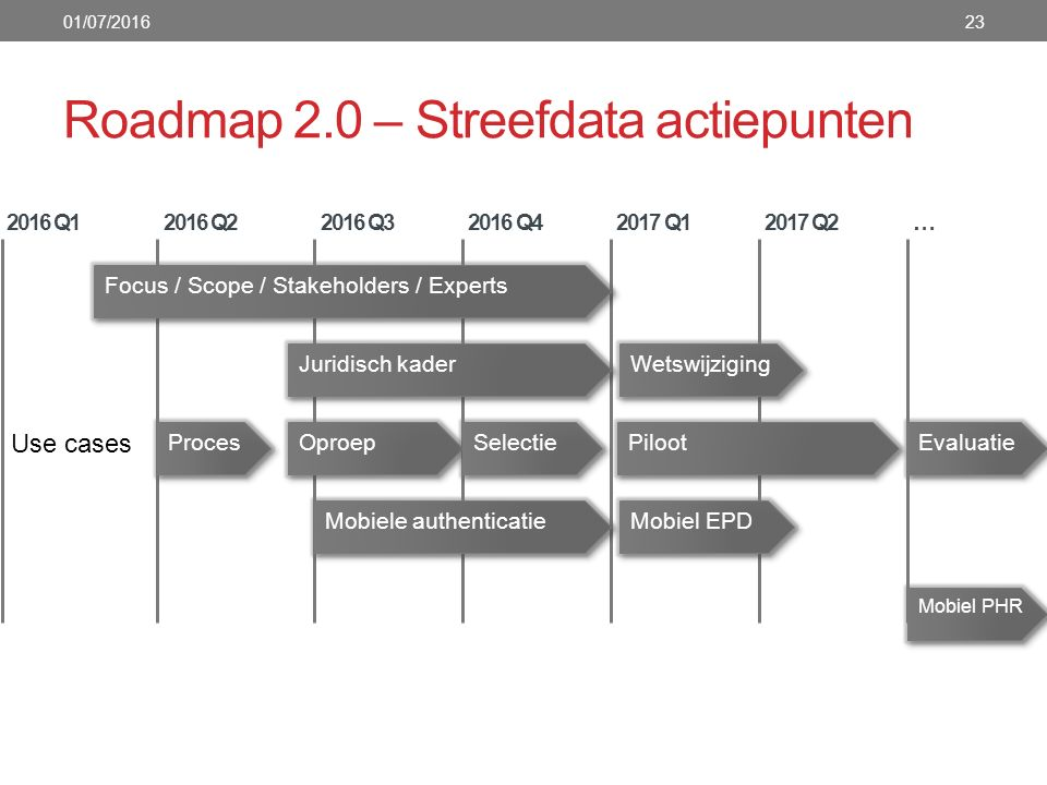 Roadmap 2.0 – Streefdata actiepunten 01/07/201623 2016 Q1 2016 Q2 2016 Q3 2016 Q4 2017 Q1 2017 Q2 … Juridisch kader Oproep Piloot Proces Evaluatie Use cases Wetswijziging Focus / Scope / Stakeholders / Experts Mobiele authenticatie Mobiel EPD Mobiel PHR Selectie