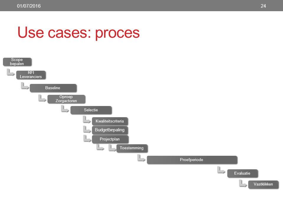 Use cases: proces 01/07/201624 Scope bepalen RFI Leveranciers Baseline Oproep Zorgactoren SelectieKwaliteitscriteria Budgetbepaling ProjectplanToestemmingProefperiodeEvaluatieVastklikken