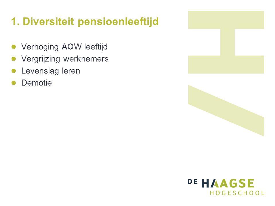 1. Diversiteit pensioenleeftijd Verhoging AOW leeftijd Vergrijzing werknemers Levenslag leren Demotie