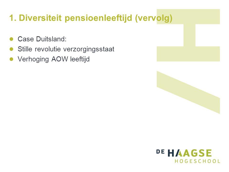 1. Diversiteit pensioenleeftijd (vervolg) Case Duitsland: Stille revolutie verzorgingsstaat Verhoging AOW leeftijd