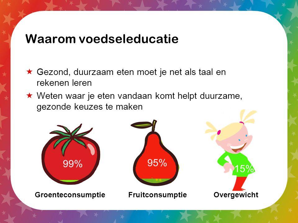 Waarom voedseleducatie  Gezond, duurzaam eten moet je net als taal en rekenen leren  Weten waar je eten vandaan komt helpt duurzame, gezonde keuzes te maken Groenteconsumptie FruitconsumptieOvergewicht 99% 15% 95%