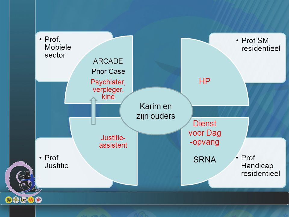 Prof Handicap residentieel Prof Justitie Prof SM residentieel Prof.