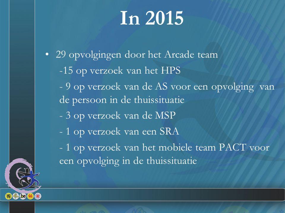 In 2015 29 opvolgingen door het Arcade team -15 op verzoek van het HPS - 9 op verzoek van de AS voor een opvolging van de persoon in de thuissituatie - 3 op verzoek van de MSP - 1 op verzoek van een SRA - 1 op verzoek van het mobiele team PACT voor een opvolging in de thuissituatie