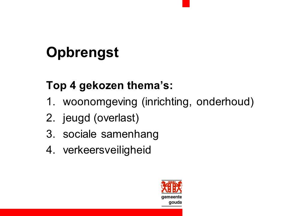 Opbrengst Top 4 gekozen thema's: 1.woonomgeving (inrichting, onderhoud) 2.jeugd (overlast) 3.sociale samenhang 4.verkeersveiligheid