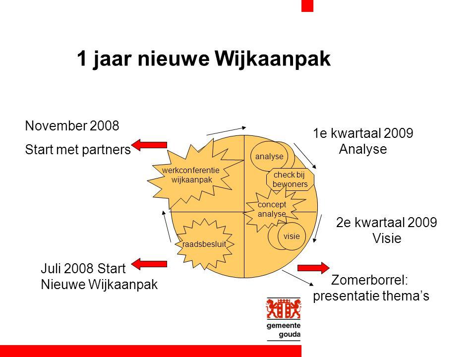1 jaar nieuwe Wijkaanpak Zomerborrel: presentatie thema's 1e kwartaal 2009 Analyse analyse visie check bij bewoners werkconferentie wijkaanpak concept