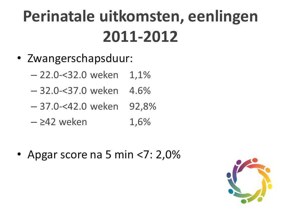 Perinatale uitkomsten, eenlingen 2011-2012 Zwangerschapsduur: – 22.0-<32.0 weken1,1% – 32.0-<37.0 weken4.6% – 37.0-<42.0 weken92,8% – ≥42 weken1,6% Apgar score na 5 min <7: 2,0%